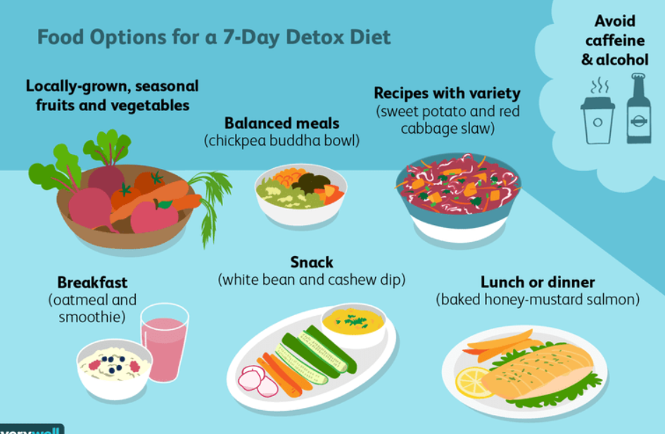food options for a 7-day detox diet. /chhayaonline.com